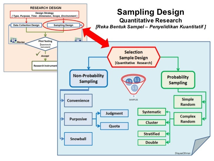 thesis sampling design
