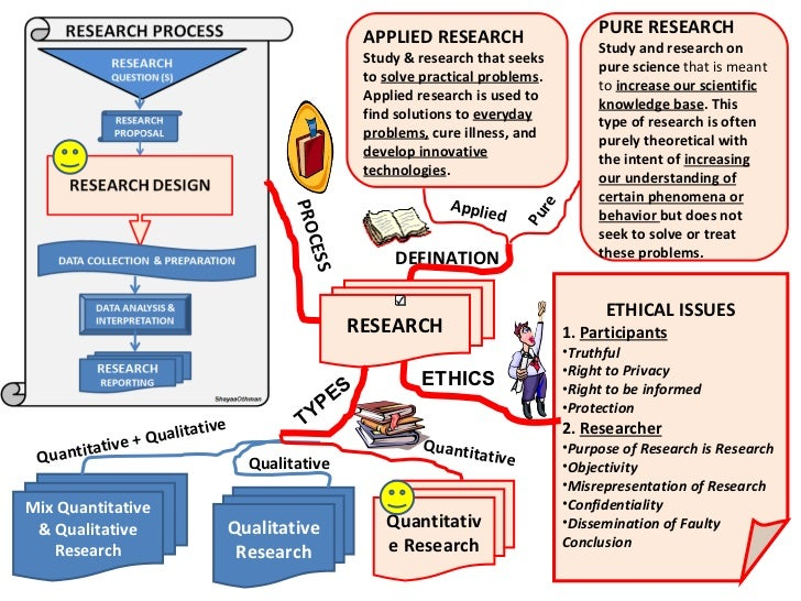 master thesis methodology examples