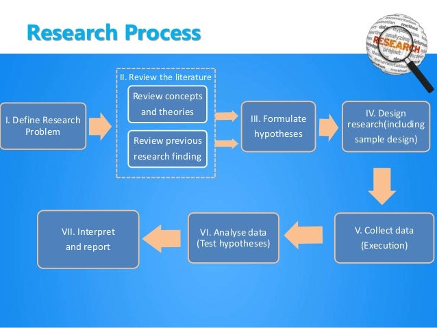 business research process 2 essay Research guides research process: a step-by-step guide 4b for research papers  2 lost ability to.