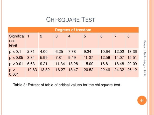 Degrees of freedom table chi square images for Chi square table 99 degrees of freedom