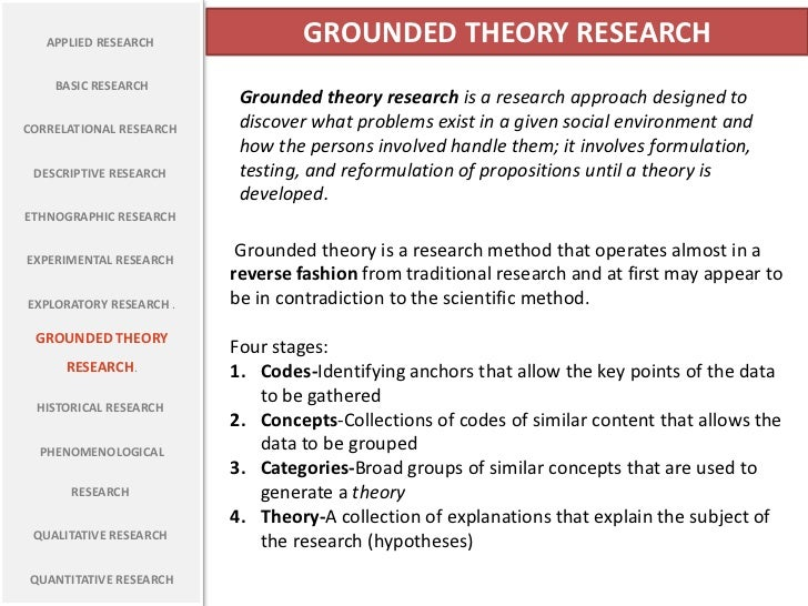 theory and reseach methods essay Interviewing for research and analysing qualitative data:  theory, thematic analysis  other data collection methods,.