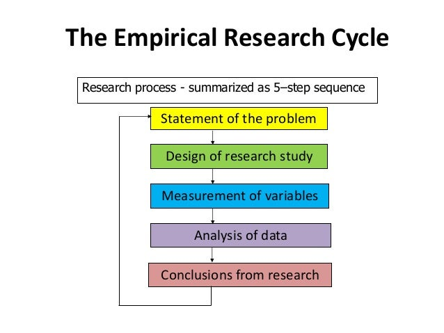 Steps in research methodology