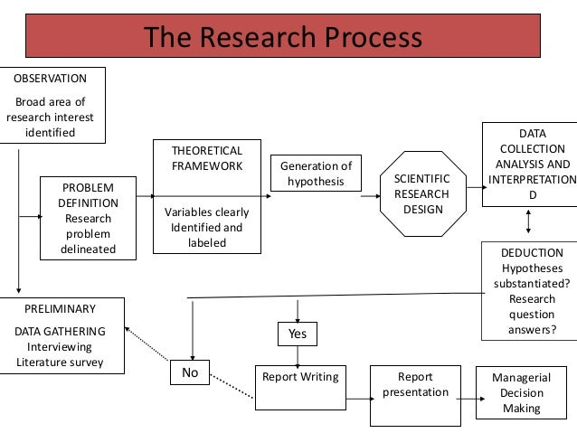 esearch method and processes essay