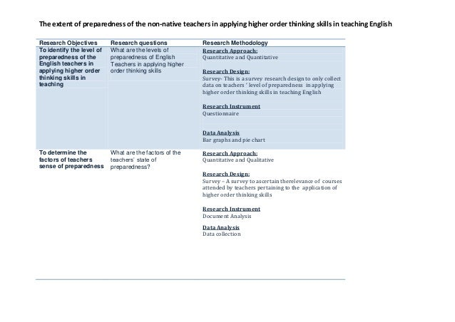 The extent of preparedness of the non-native teachers in applying higher order thinking skills in teaching English Researc...