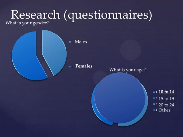 Research (questionnaires)12MalesFemalesWhat is your gender?1234What is your age?10 to 1415 to 1920 to 24Other