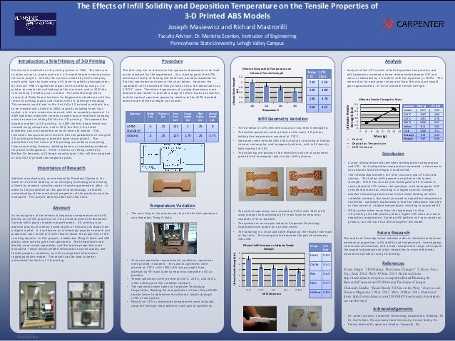 Research poster 3d printing 36x48 for Posterpresentations com templates