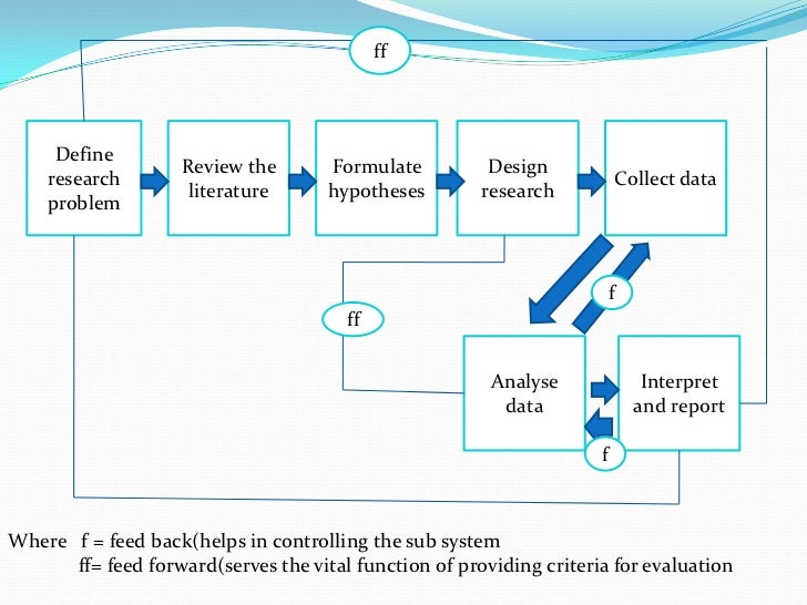 what is the business research process
