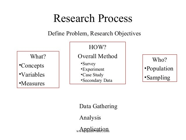 Research Process Define Problem, Research Objectives HOW? Overall Method •Survey •Experiment •Case Study •Secondary Data W...