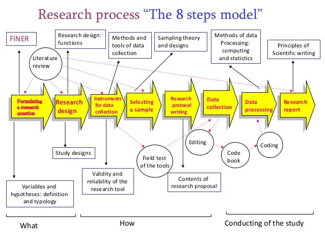 research paper process steps The paper is your final product, but a research paper involves an extensive process before you can generate the product the step by step section will guide you through this process from getting the assignment to writing the paper.