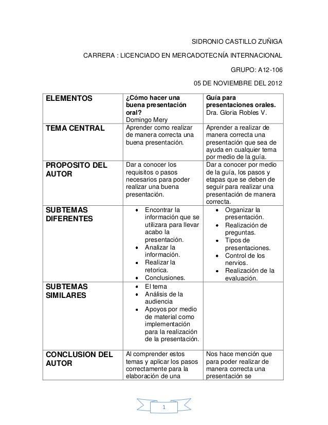 SIDRONIO CASTILLO ZUÑIGA        CARRERA : LICENCIADO EN MERCADOTECNÍA INTERNACIONAL                                       ...