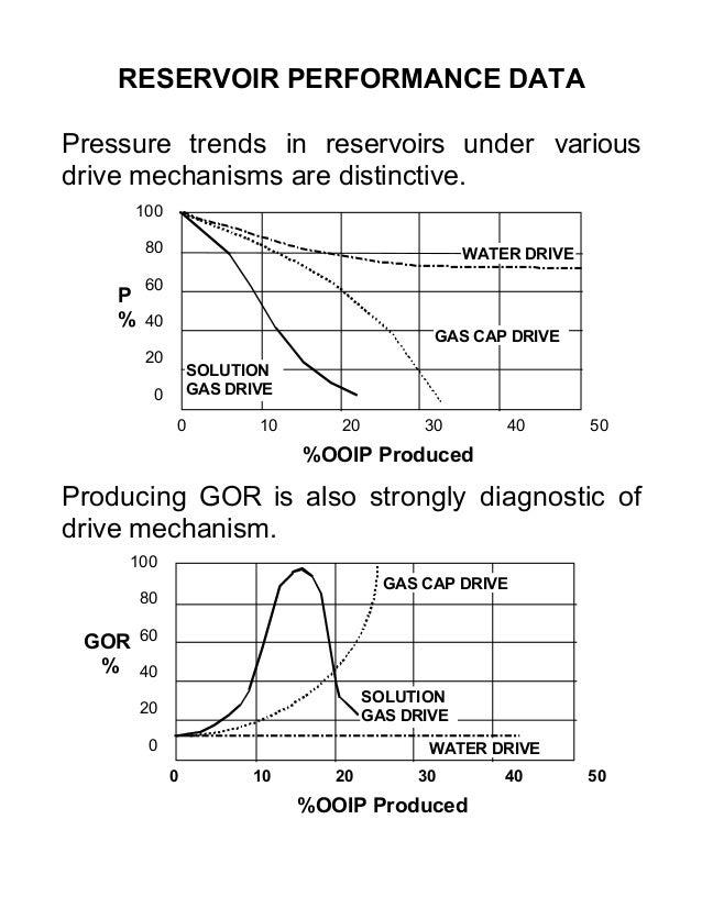 Drive Mechanisms in Reservoirs Various Drive Mechanisms