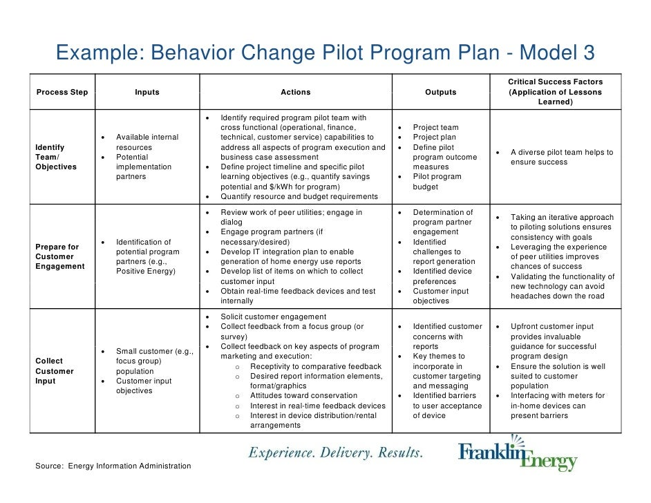 research to inform design of residential energy use With behavior change plan template