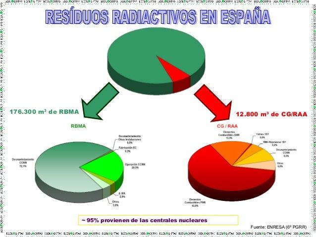 Fuente: ENRESA (6º PGRR) 176.300 m3 de RBMA 12.800 m3 de CG/RAA ~ 95% provienen de las centrales nucleares