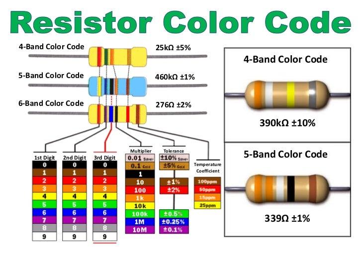 Resistor colour code app