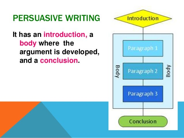 how do you write a persuasive essay introduction Learn how to write a persuasive essay by applying techniques:  while writing a persuasive essay, you write either for or against the topic given  introduction.