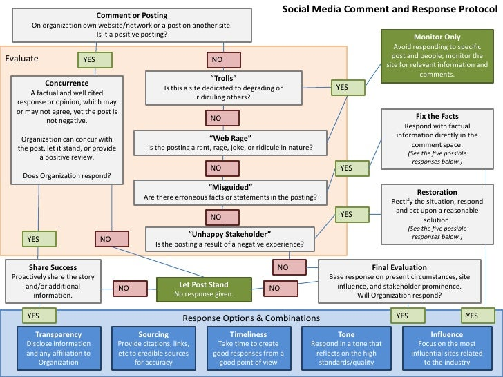 Social Media Comment and Response Protocol<br />Comment or Posting<br />On organization own website/network or a post on a...