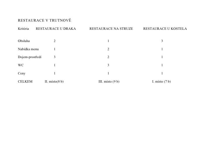 RESTAURACE V TRUTNOVĚ  Kritéria   RESTAURACE U DRAKA      RESTAURACE NA STRUZE   RESTAURACE U KOSTELA   Obsluha           ...