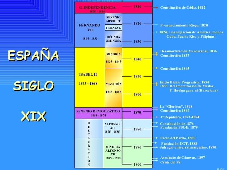 M.M.G. ESPAÑA SIGLO XIX 1810 1820 1830 1840 1850 1860 1870 1880 1890 G. INDEPENDENCIA 1808 - 1814 FERNANDO  VII 1814 - 183...