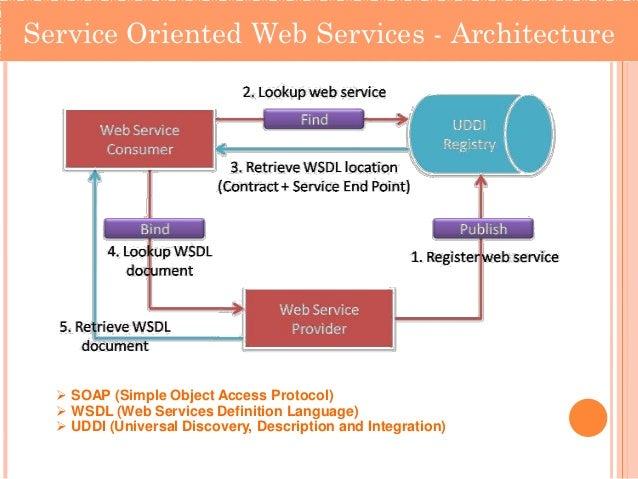 Restful web services Online architect services