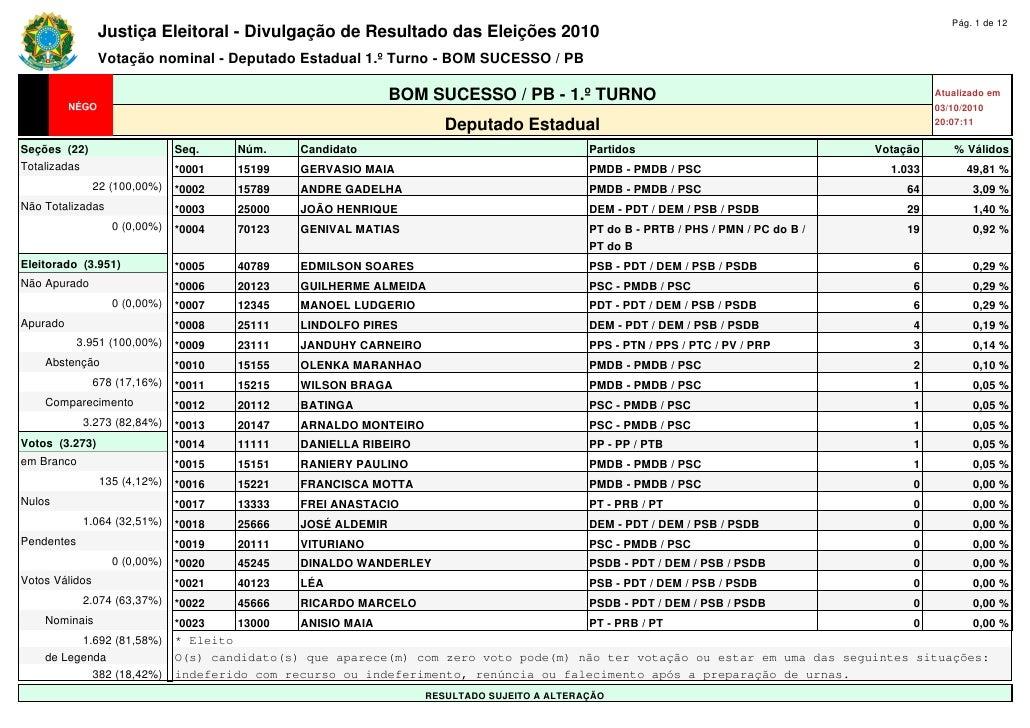 Resultado da eleições 2010 em bom sucesso deputado estadual