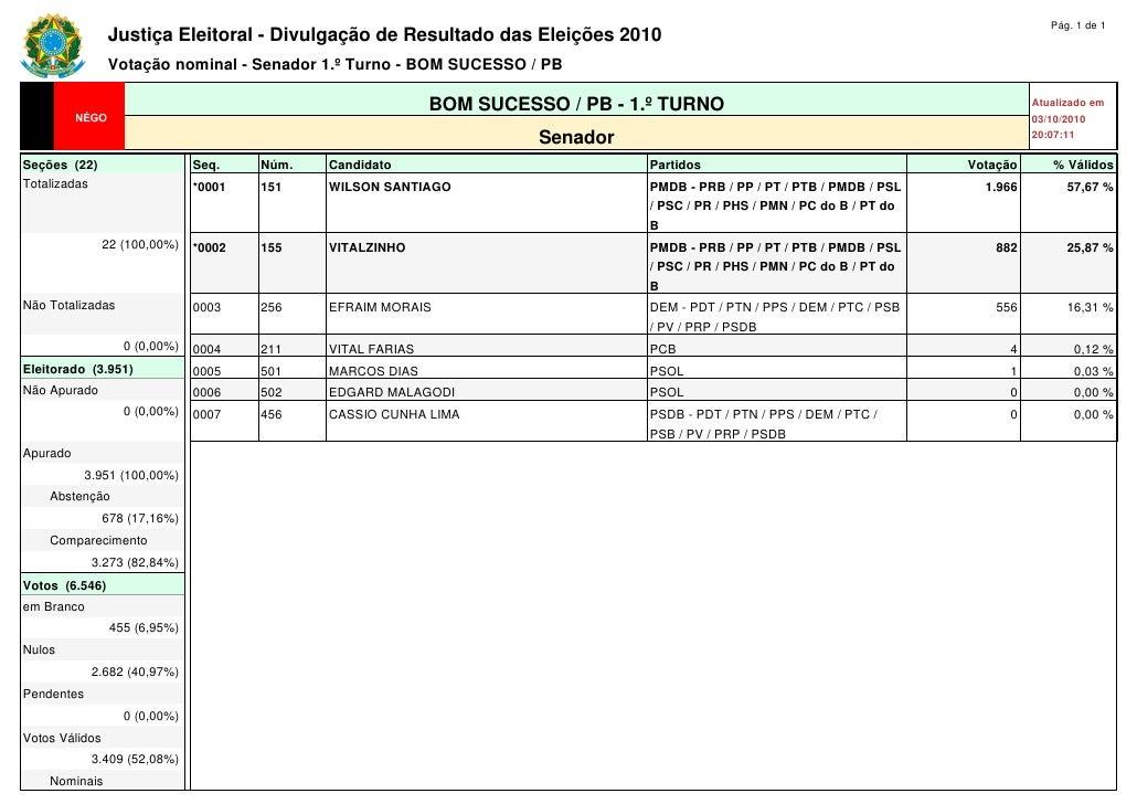 Pág. 1 de 1                 Justiça Eleitoral - Divulgação de Resultado das Eleições 2010                 Votação nominal ...