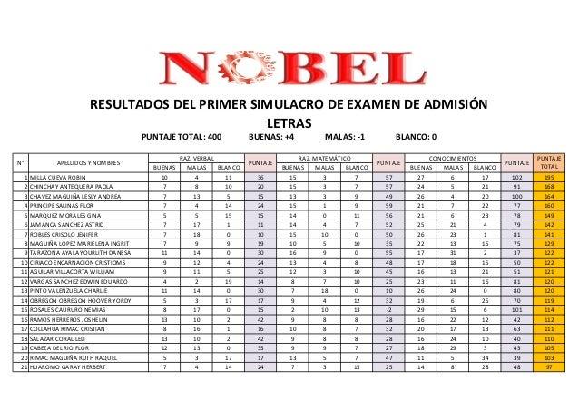 RESULTADOS DEL PRIMER SIMULACRO DE EXAMEN DE ADMISIÓN                                               LETRAS                ...