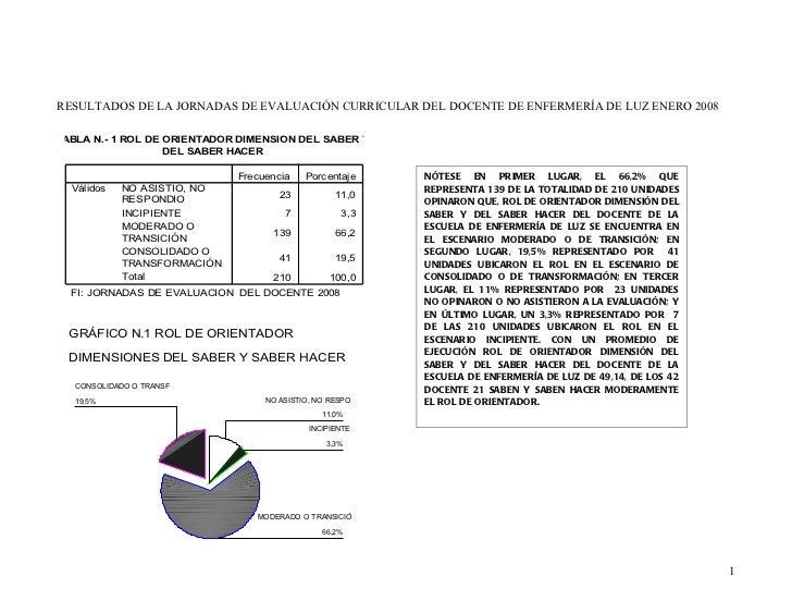 Analisis Cuantitativo de la Evaluacion Docentes Enfermeria