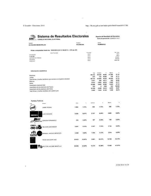 Resultados Pichincha - Autoridades Seccionales