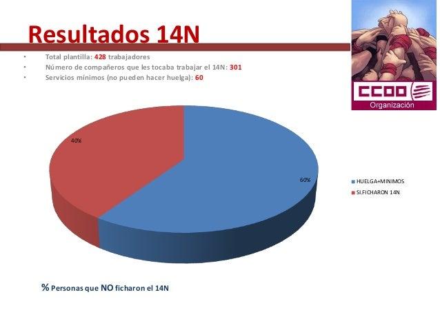 Resultados 14N•     Total plantilla: 428 trabajadores•     Número de compañeros que les tocaba trabajar el 14N: 301•     S...