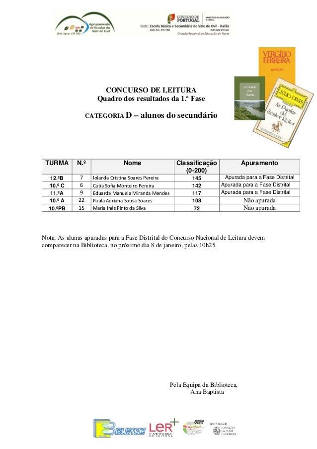 CONCURSO DE LEITURA                     Quadro dos resultados da 1.ª Fase                  CATEGORIA D         – alunos do...