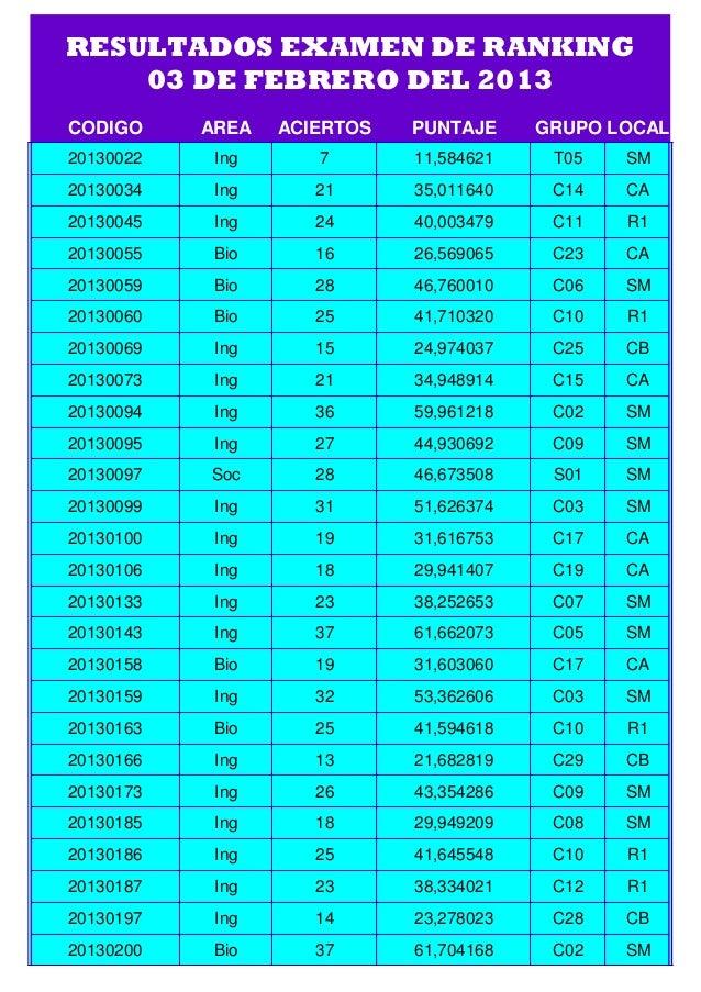 RESULTADOS EXAMEN DE RANKING    03 DE FEBRERO DEL 2013CODIGO     AREA   ACIERTOS   PUNTAJE     GRUPO LOCAL20130022    Ing ...