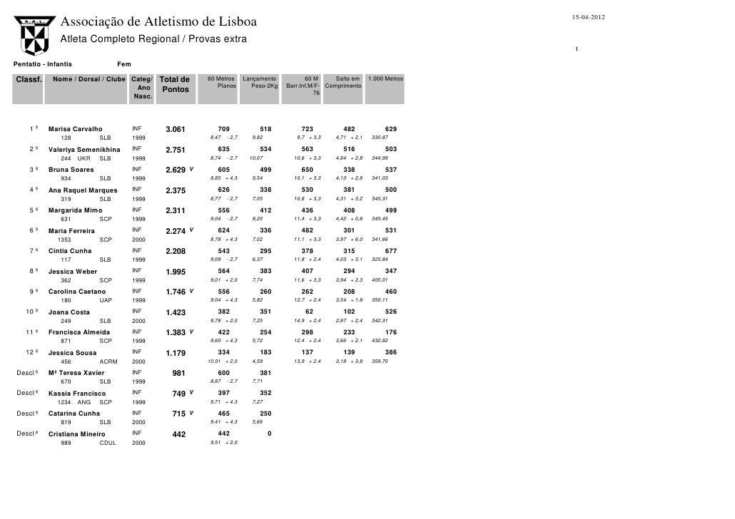 15-04-2012               Associação de Atletismo de Lisboa               Atleta Completo Regional / Provas extra          ...