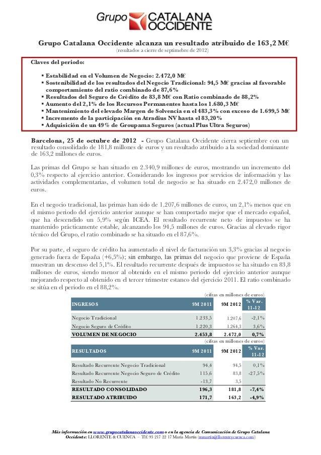 Grupo Catalana Occidente alcanza un resultado atribuido de 163,2 M€                                     (resultados a cier...