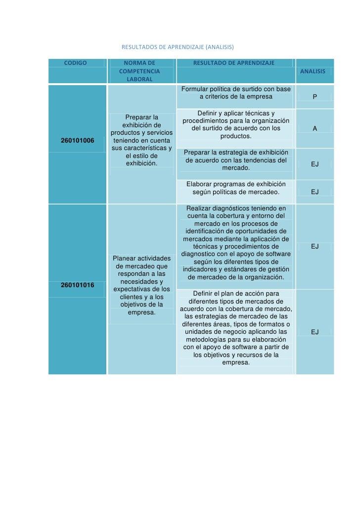 RESULTADOS DE APRENDIZAJE (ANALISIS)<br />CODIGONORMA DE COMPETENCIA LABORALRESULTADO DE APRENDIZAJEANALISIS260101006Prepa...