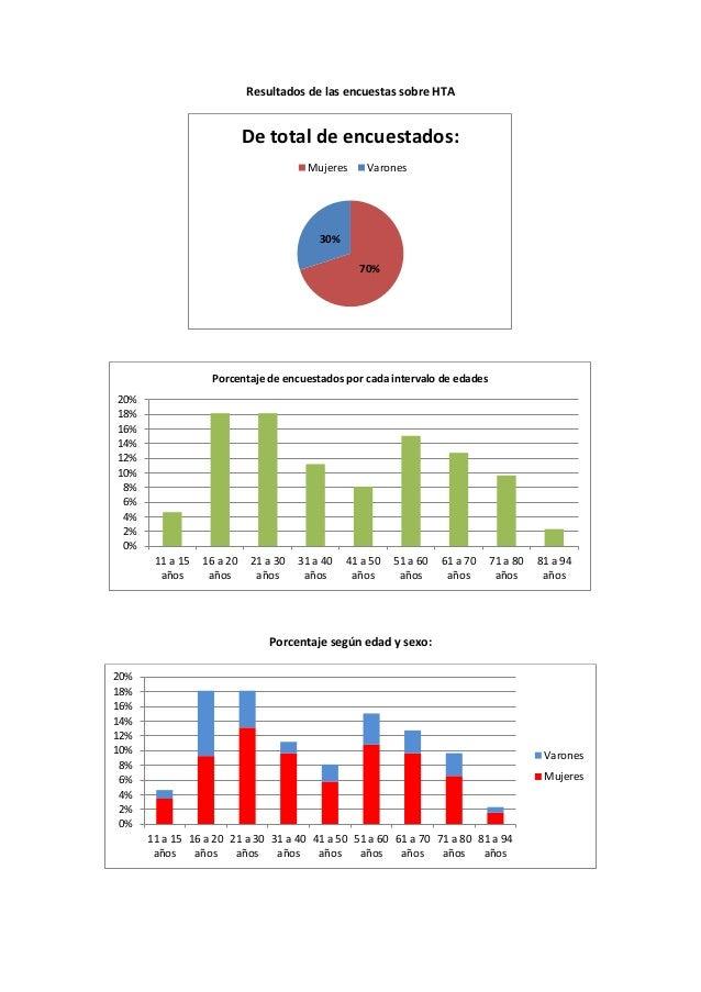 Resultados de las encuestas sobre HTA Porcentaje según edad y sexo: 70% 30% De total de encuestados: Mujeres Varones 0% 2%...