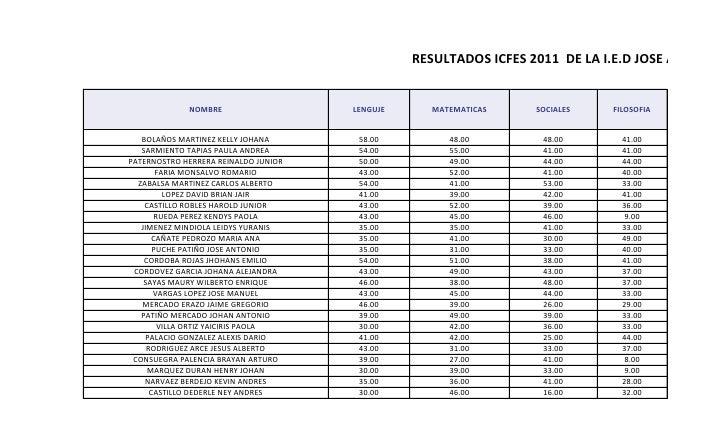 Resultados icfes galan 2011
