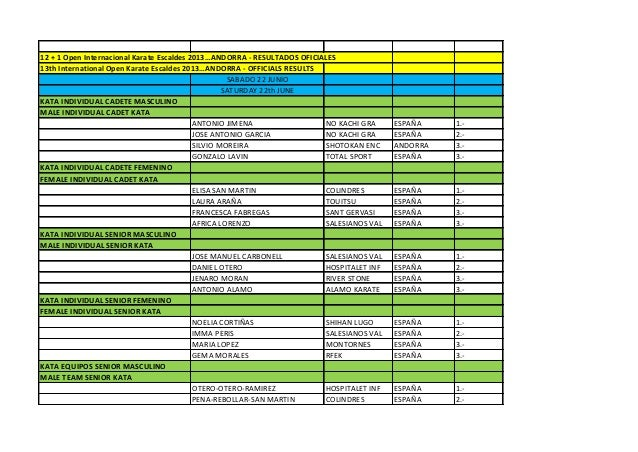 12 + 1 Open Internacional Karate Escaldes 2013…ANDORRA - RESULTADOS OFICIALES 13th International Open Karate Escaldes 2013...