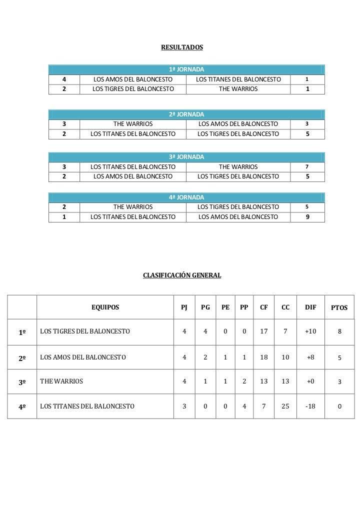 Resultados y clasificaciones 6ºa y 6ºb