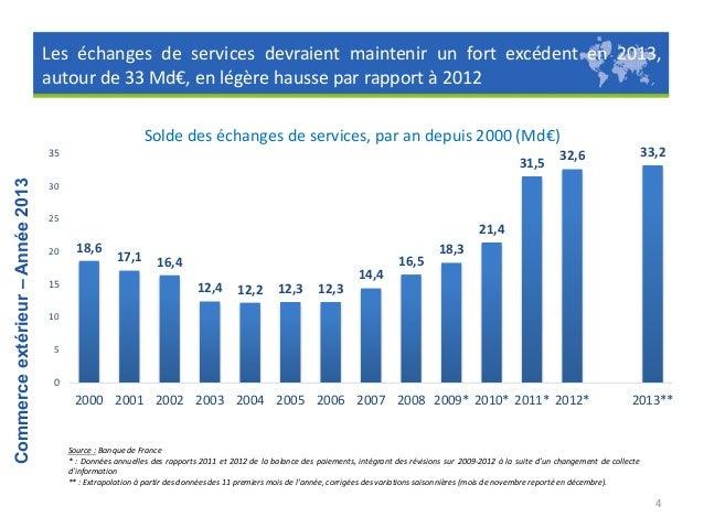Resultat du commerce exterieur 2013 for Banque francaise du commerce exterieur