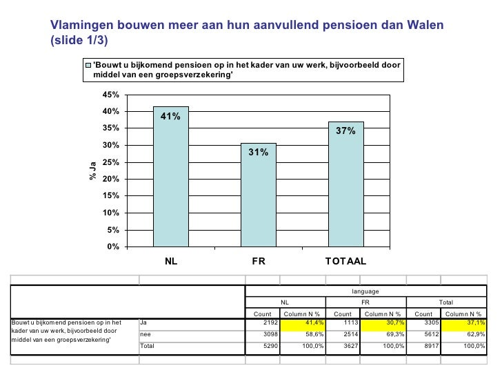 Vlamingen bouwen meer aan hun aanvullend pensioen dan Walen (slide 1/3)