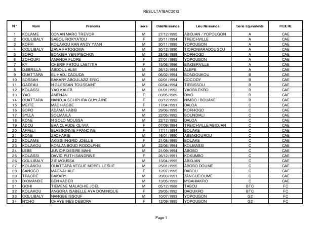 Resultat inp 2012