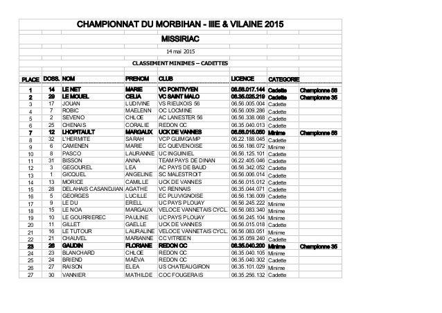 PLACE DOSS. NOM PRENOM CLUB LICENCE 1 14 LE NET MARIE VC PONTIVYEN 06.56.017.144 Cadette Championne 56 2 29 LE MOUEL CELIA...