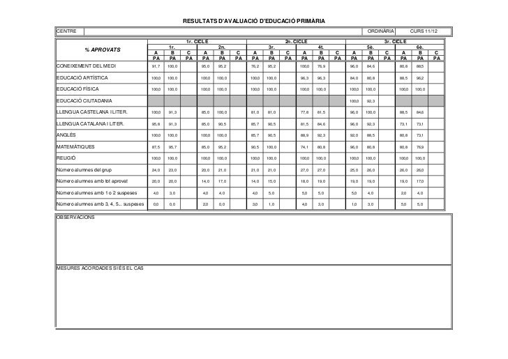 Resultats avaluacions primària 11 12