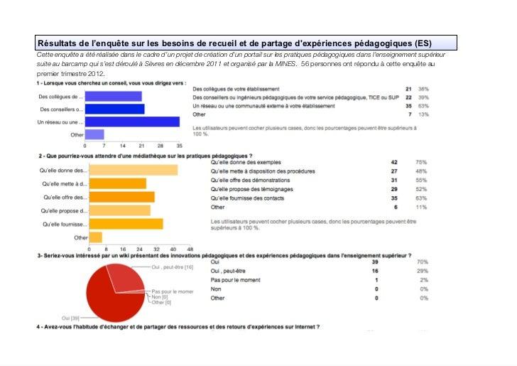 Resultats enquete besoins_recueil_partage_experiences_pédagogiques