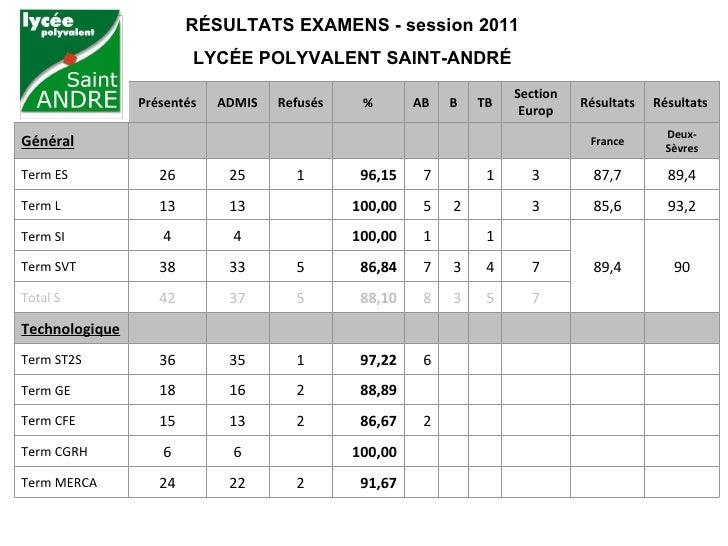 RÉSULTATS EXAMENS - session 2011                        LYCÉE POLYVALENT SAINT-ANDRÉ                                      ...