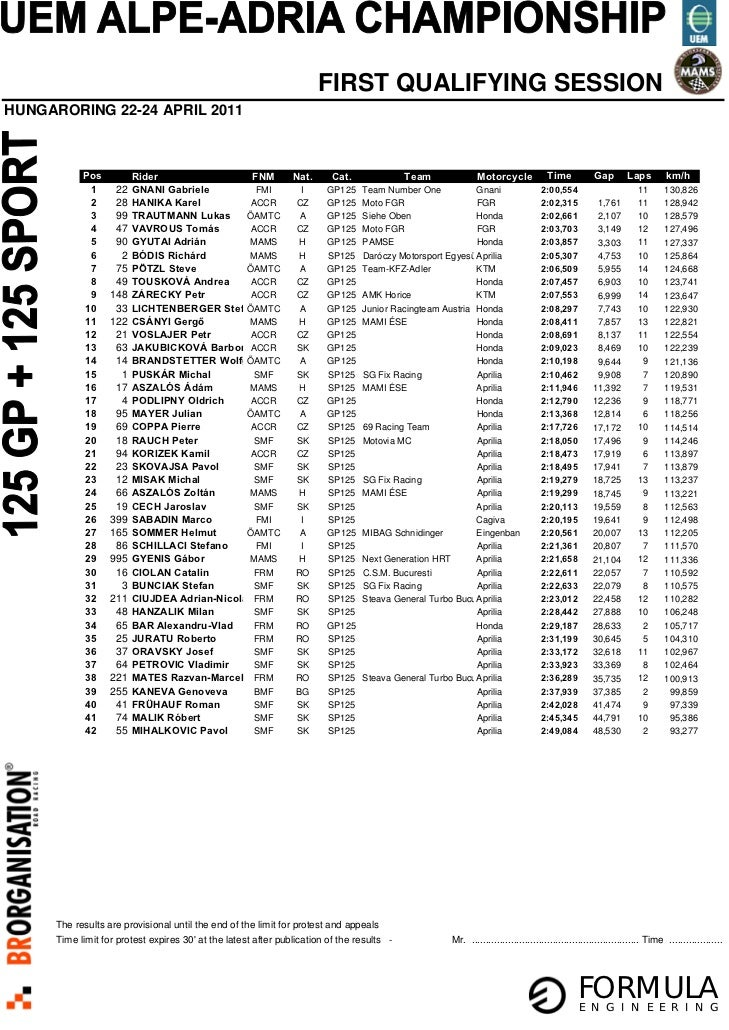 FIRST QUALIFYING SESSIONHUNGARORING 22-24 APRIL 2011            Pos          Rider                 FNM              Nat.  ...