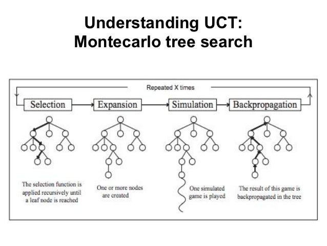 Adversarial Reasoning: Sampling-Based Search with the UCT ...