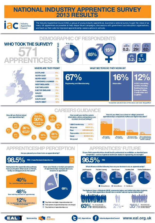 NATIONAL INDUSTRY APPRENTICE SURVEY 2013 RESULTS The Industry Apprentice Council (IAC), a group of young industry apprenti...