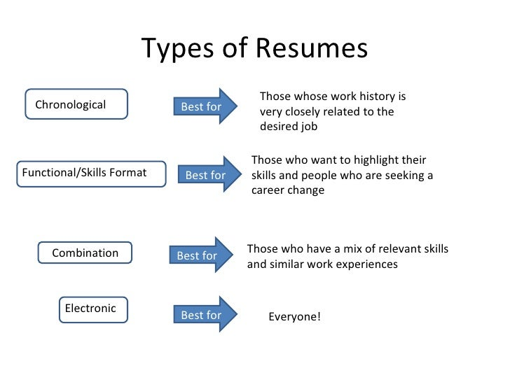 there are three main types of resume formats chronological. it ...