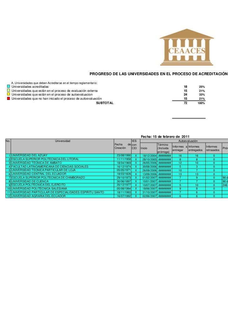 PROGRESO DE LAS UNIVERSIDADES EN EL PROCESO DE ACREDITACIÓN      A. Universidades que deben Acreditarse en el tiempo regla...